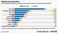 Wie viele Steuereinnahmen durch Steuerflucht verloren gehen