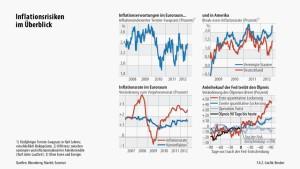 Moderater Anstieg der Inflationserwartung