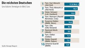 Aldi-Gründer bleiben reichste Deutsche