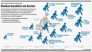 Durchschnittliche Verdienste in Deutschland im zweiten Quartal 2013