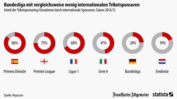 Internationale Sponsoren Meiden Die Bundesliga Die Grafik