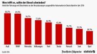 So groß ist der Diesel-Anteil der Autohersteller