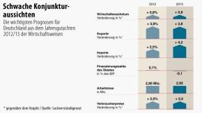 Infografik / Schwache Konjunkturaussichten