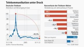 Infografik / Telekommunikation unter Druck