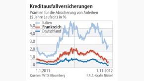 Infografik / Kreditausfallversicherungen