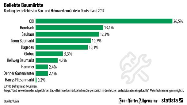 Das sind die beliebtesten Baumärkte Deutschlands