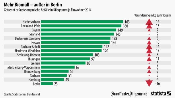Berlin spart am Biomüll