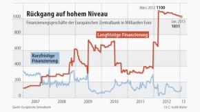 Infografik / EZB Finanzierungsgeschäfte / Rückgang auf hohem Niveau