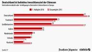 Wo die Chinesen am meisten investieren