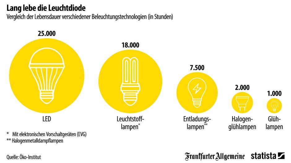 Was hält länger – LED oder Energiesparlampe?