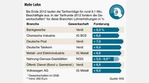 Infografik / Tarifrunde 2012 / Mehr Lohn