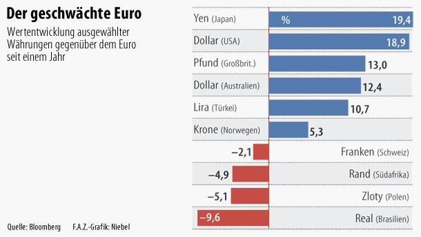 5,3 Prozentpunkte hat die norwegische Krone gegenüber dem Euro zugelegt