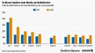 Amerikaner sind die E-Book-Könige