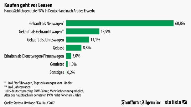 Grafik Des Tages Wie Die Deutschen Gerne Autos Kaufen