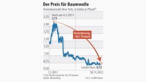 Infografik / Der Preis für Baumwolle