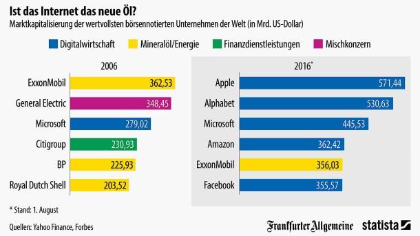 Digitalwirtschaft schlägt Energiekonzerne