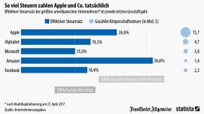 So viele Steuern zahlen Apple und Co.