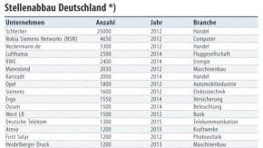 Tabelle / Stellenabbau Deutschland
