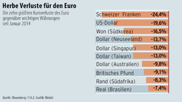 Infografik / Herbe Verluste für den Euro