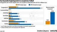 So viel verdienen Vereine im internationalen Fußball