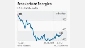 Infografik / Solarbranche / F.A.Z.-Branchenindex Erneuerbare Energien
