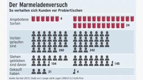 Infografik / Der Marmeladenversuch