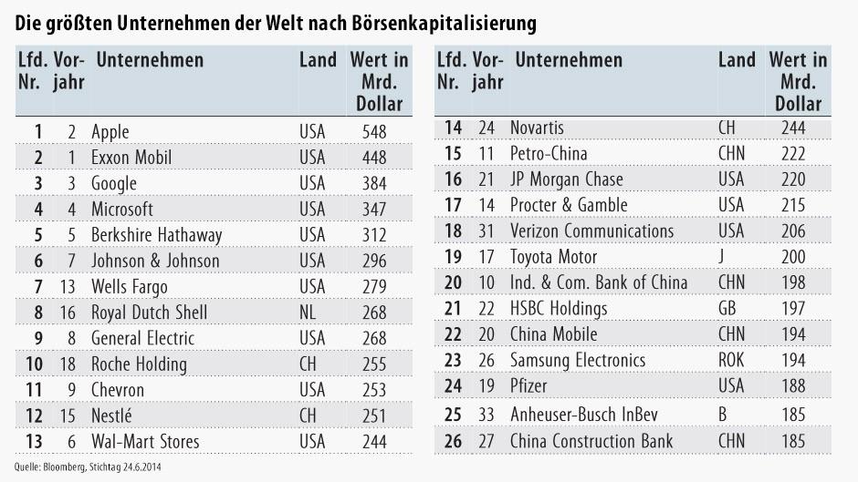 Die größten Unternehmen der Welt nach Börsenkapitalisierung