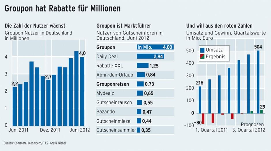 Groupon Das Große Pech Der Gutschein Käufer Meine Finanzen Faz
