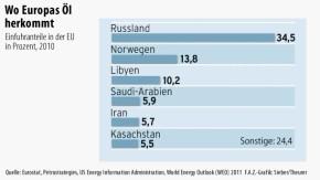 Infografik / Wo Europas Öl herkommt