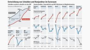 Infografik / Entwicklung von Schulden und Konjunktur im Euroraum