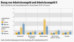 Infografik / Bezug von Arbeitslosengeld