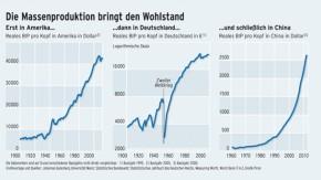 Infografik / Die Massenproduktion bringt den Wohlstand
