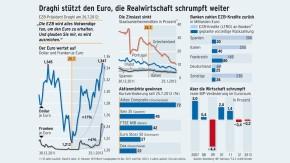 Infografik / Draghi stützt den Euro, die Realwirtschaft schrumpft weiter