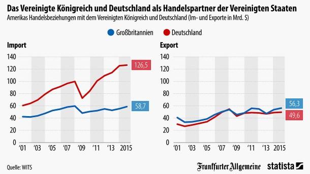 Briefe Nach Usa Preise : Grafik des tages amerikas handelsbilanz mit deutschland