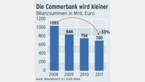 Infografik / Commerzbank / Bilanzsummen