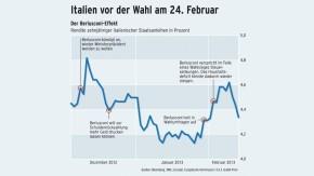 Infografik / Italien vor der Wahl am 24. Februar / Der Berlusconi-Effekt