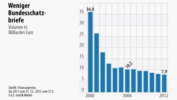 Infografik / Weniger Bundesschatzbriefe