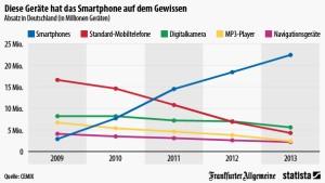 Was dem Smartphone zum Opfer fällt