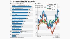 Infografik / Bankaktien / Die Deutsche Bank und die Großen