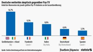 Die Deutschen wollen nicht fürs Fernsehen zahlen
