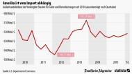 Wie sehr Amerika vom Import abhängig ist