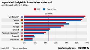Jugendarbeitslosigkeit in Krisenländern weiter hoch