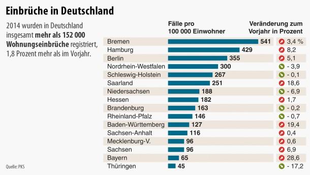 Schön Einbrüche In Deutschland, Im Verhältnis Fälle Pro 100 000 Einwohner (Stand  2014, ...