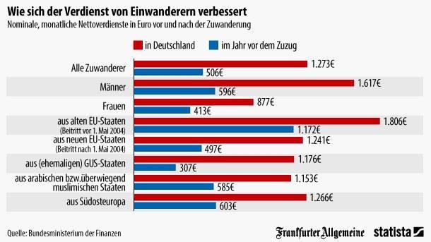 http://media1.faz.net/ppmedia/aktuell/wirtschaft/3161773322/1.3223659/default/wie-sich-der-verdienst-von-einwanderern-verbessert.jpg