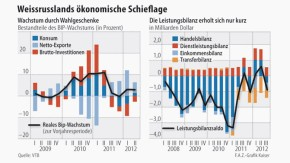 Infografik / Weissrusslands ökonomische Schieflage