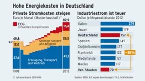 Infografik / Hohe Energiekosten in Deutschland