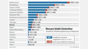 Hessen bei Windkraft weit hinten