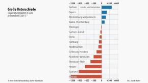 Infografik / Finanzierungssalden in Euro je Einwohner