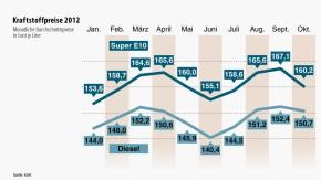 Infografik / Kraftstoffpreise 2012