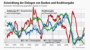 Infografik / Entwicklung der Einlagen von Banken und Kreditvergabe